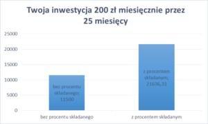 wykres_procent