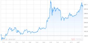 wykres-bitcoina